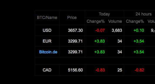 bitcoinswisdom tracked den Europreis des Bitcoin über bitcoin.de