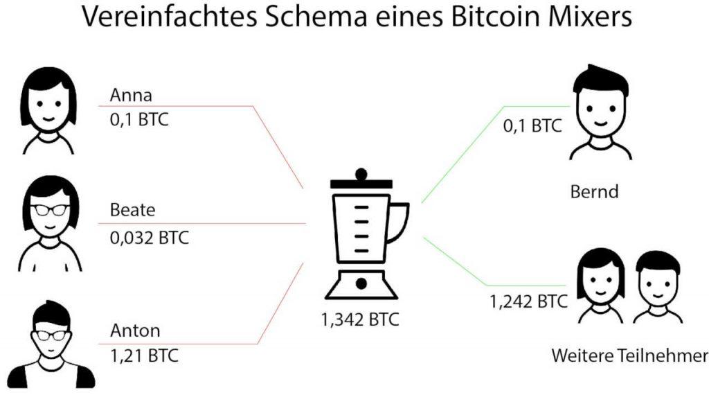 Bitcoin Mixer Schema