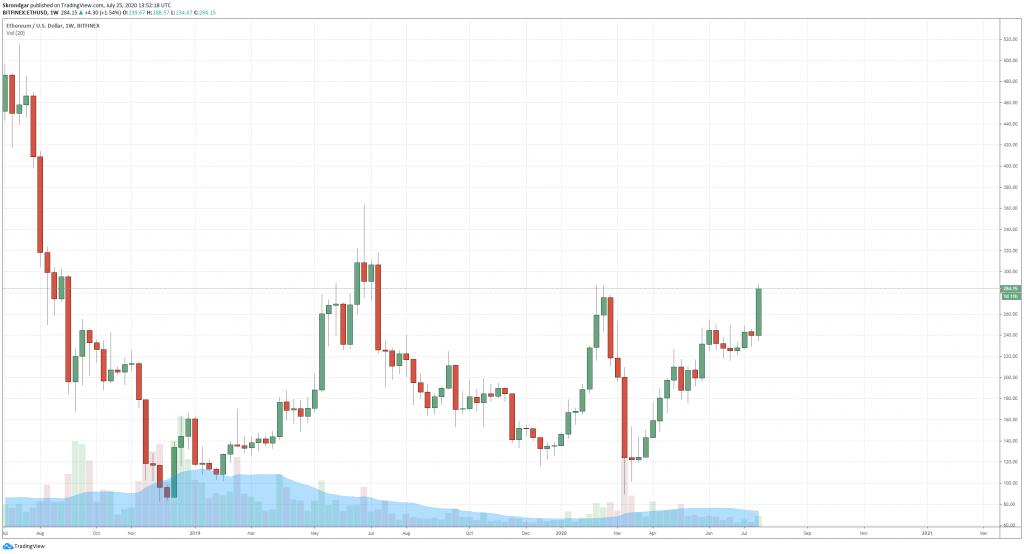ETH Kurs TradingView Screenshot