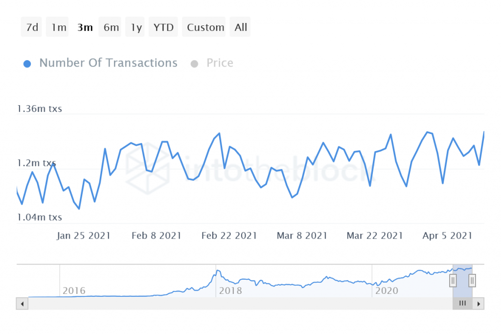 ITB eth number of transactions 2021 04 13T06 26 26.297Z
