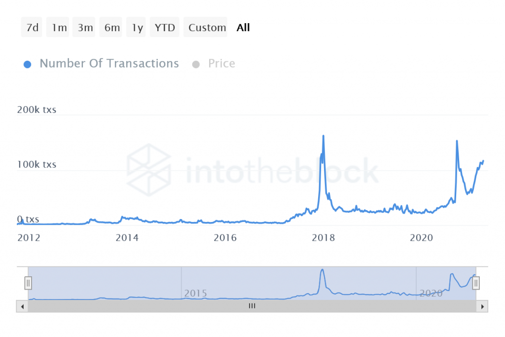 ITB ltc number of transactions 2021 04 08T09 52 29.073Z